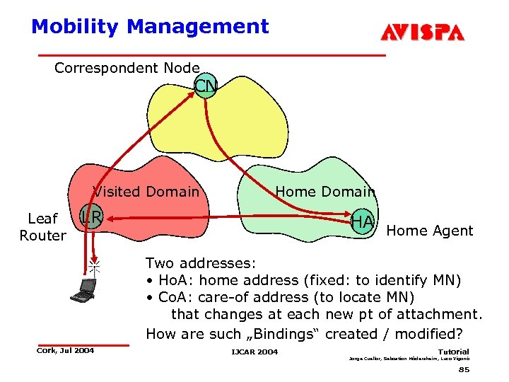 Mobility Management Correspondent Node CN Visited Domain Leaf Router Home Domain LR HA Home