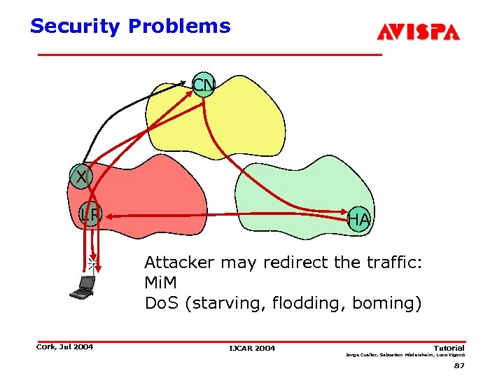 Security Problems CN X LR HA Attacker may redirect the traffic: Mi. M Do.