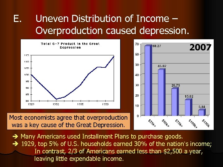 E. Uneven Distribution of Income – Overproduction caused depression. 2007 Most economists agree that