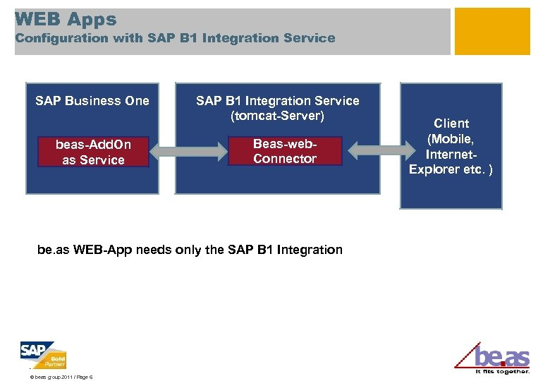 WEB Apps Configuration with SAP B 1 Integration Service SAP Business One beas-Add. On