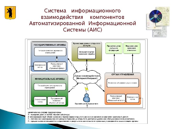 Система информационного взаимодействия компонентов Автоматизированной Информационной Системы (АИС)