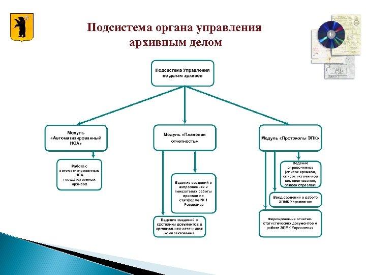 Подсистема органа управления архивным делом