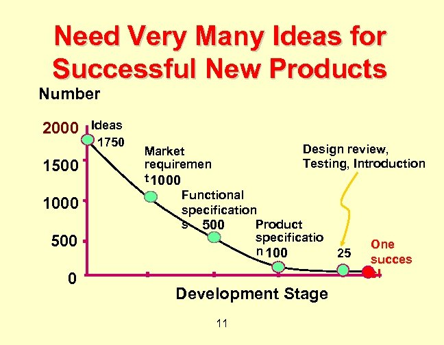 Need Very Many Ideas for Successful New Products Number 2000 1500 1000 500 0