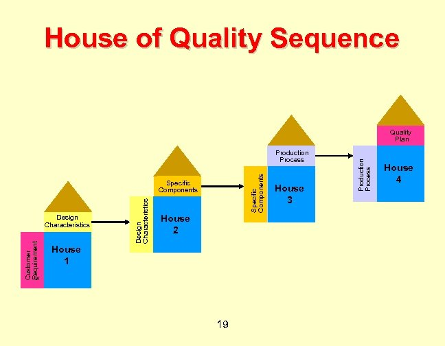 House of Quality Sequence Specific Components Production Process Customer Requirement s Design Characteristics Specific