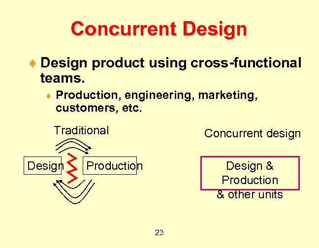 Concurrent Design ¨ Design product using cross-functional teams. ¨ Production, engineering, marketing, customers, etc.
