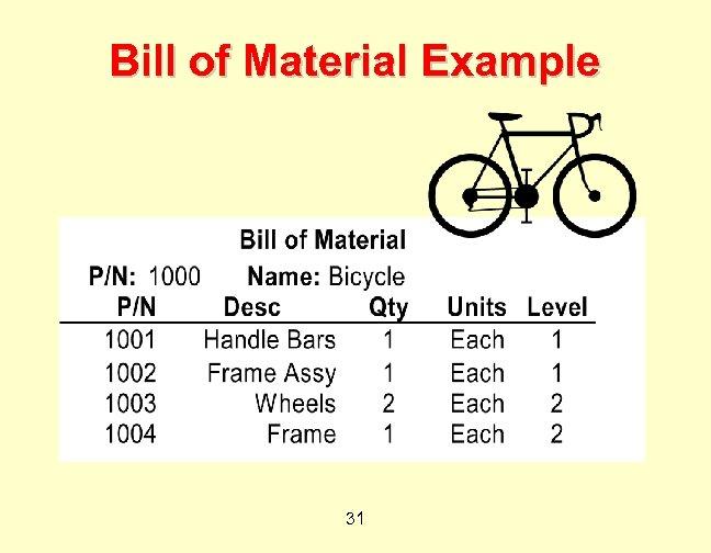 Bill of Material Example 31