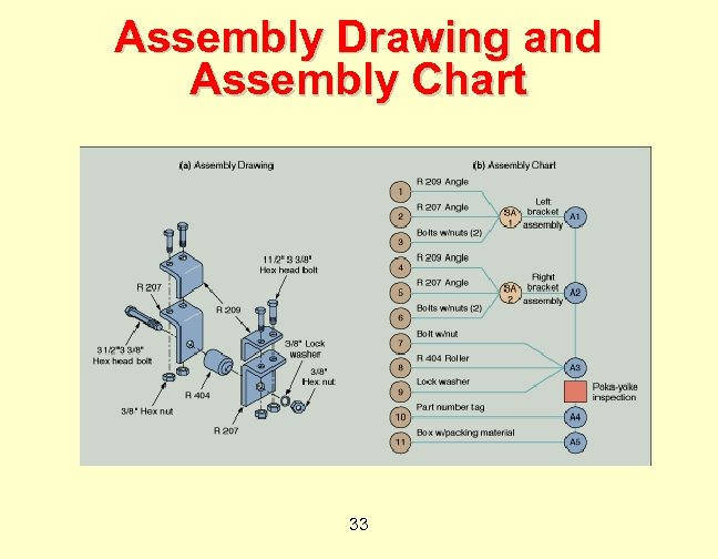 Assembly Drawing and Assembly Chart 33
