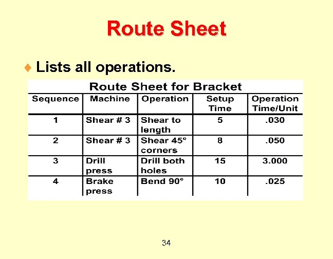 Route Sheet ¨ Lists all operations. 34
