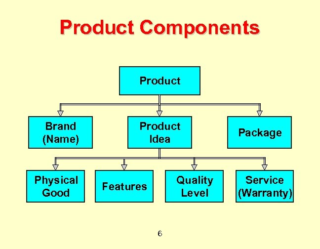 Product Components Product Brand (Name) Physical Good Product Idea Quality Level Features 6 Package