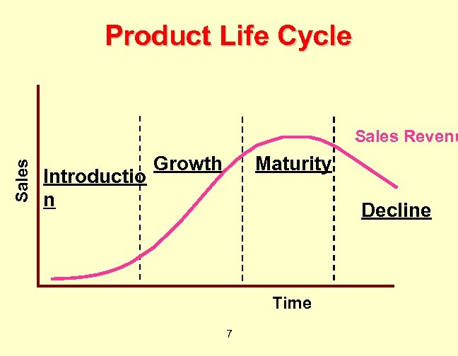Product Life Cycle Sales Revenu Introductio n Growth Maturity Decline Time 7