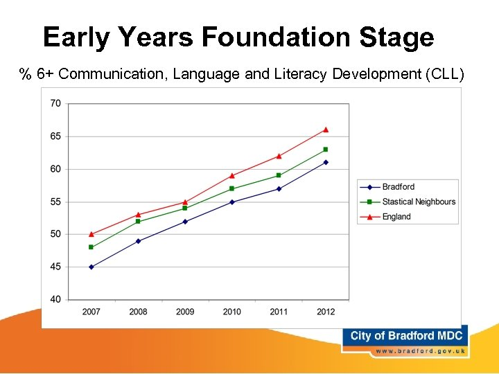 Early Years Foundation Stage % 6+ Communication, Language and Literacy Development (CLL)