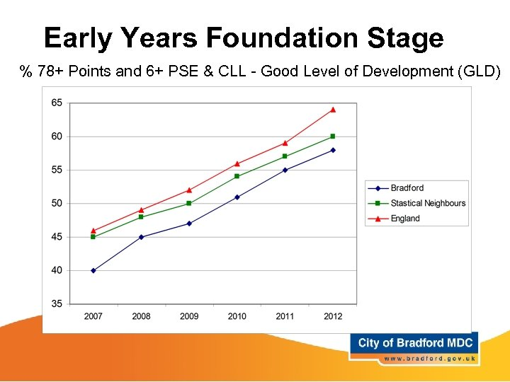 Early Years Foundation Stage % 78+ Points and 6+ PSE & CLL - Good