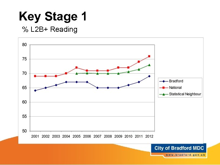 Key Stage 1 % L 2 B+ Reading