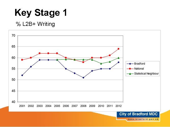 Key Stage 1 % L 2 B+ Writing