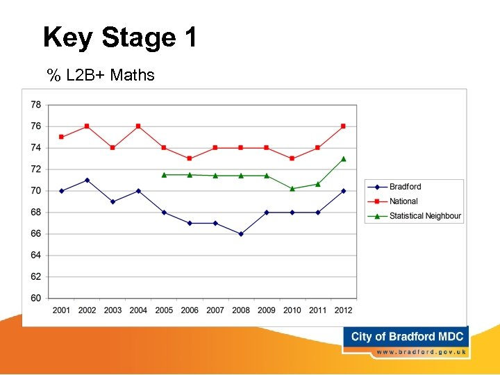 Key Stage 1 % L 2 B+ Maths
