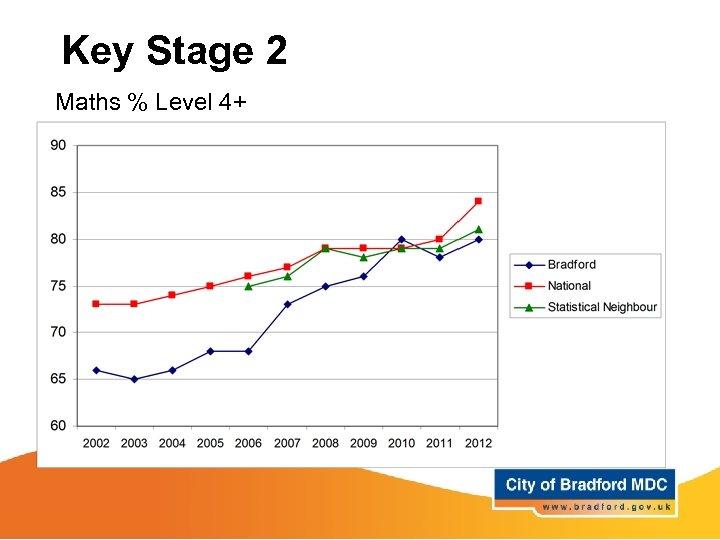 Key Stage 2 Maths % Level 4+