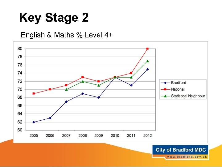 Key Stage 2 English & Maths % Level 4+