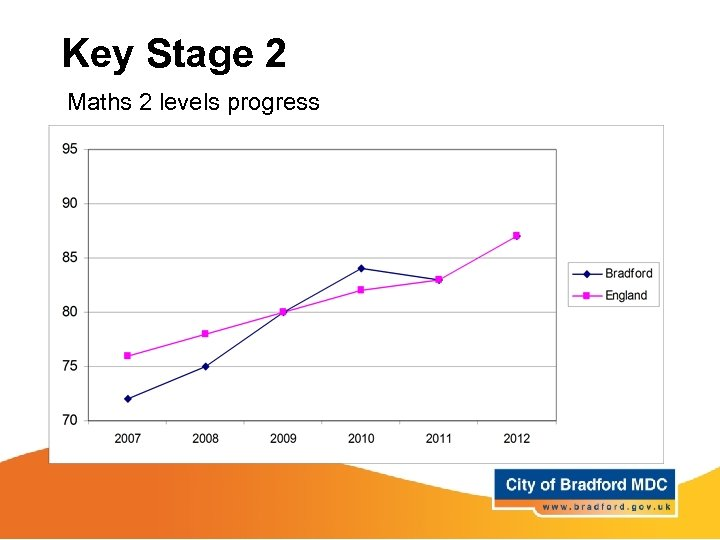 Key Stage 2 Maths 2 levels progress