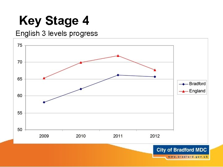 Key Stage 4 English 3 levels progress