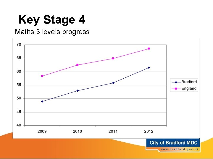 Key Stage 4 Maths 3 levels progress