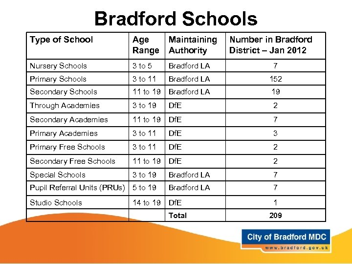 Bradford Schools Type of School Age Range Maintaining Authority Nursery Schools 3 to 5
