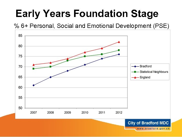 Early Years Foundation Stage % 6+ Personal, Social and Emotional Development (PSE)