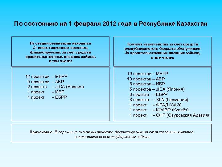 По состоянию на 1 февраля 2012 года в Республике Казахстан На стадии реализации находятся