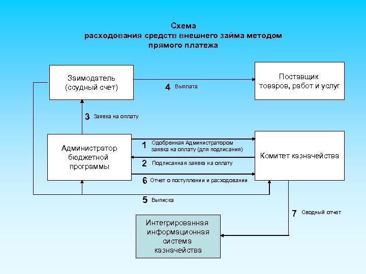 Схема расходования средств внешнего займа методом прямого платежа Заимодатель (ссудный счет) 3 4 Выплата