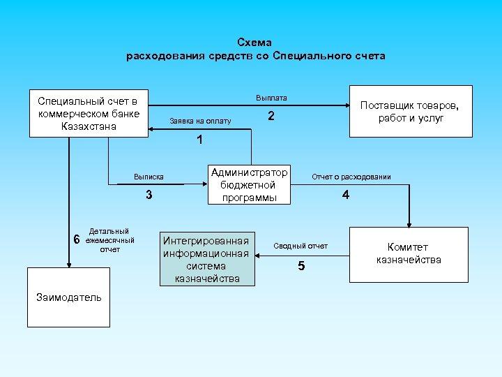 Схема расходования средств со Специального счета Выплата Специальный счет в коммерческом банке Казахстана Заявка