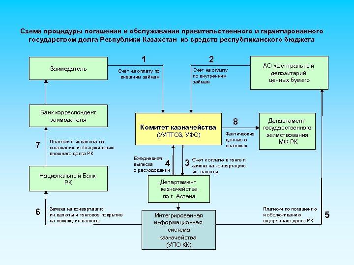 Схема процедуры погашения и обслуживания правительственного и гарантированного государством долга Республики Казахстан из средств