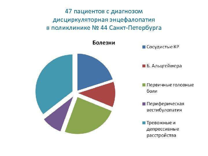 47 пациентов с диагнозом дисциркуляторная энцефалопатия в поликлинике № 44 Санкт-Петербурга
