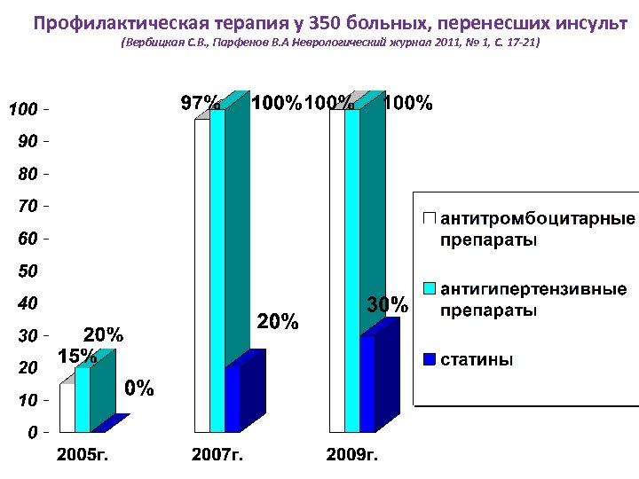 Профилактическая терапия у 350 больных, перенесших инсульт (Вербицкая С. В. , Парфенов В. А