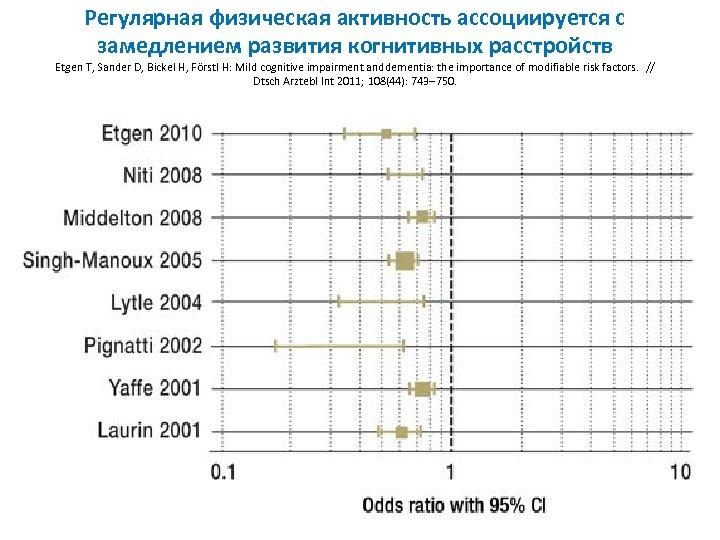 Регулярная физическая активность ассоциируется с замедлением развития когнитивных расстройств Etgen T, Sander D, Bickel