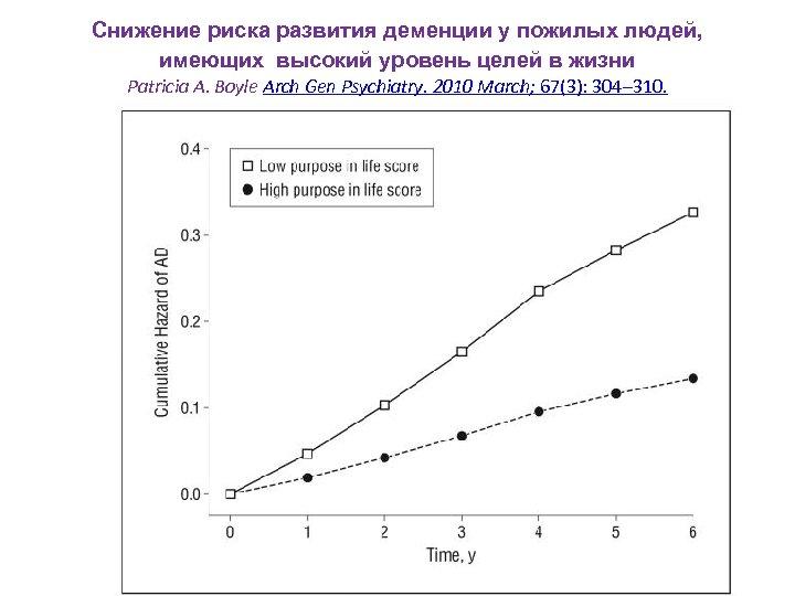 Снижение риска развития деменции у пожилых людей, имеющих высокий уровень целей в жизни Patricia