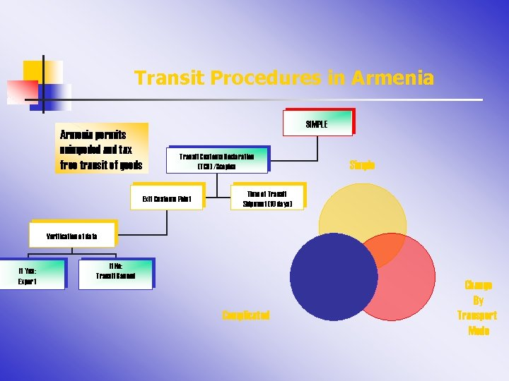 Transit Procedures in Armenia permits unimpeded and tax free transit of goods SIMPLE Transit