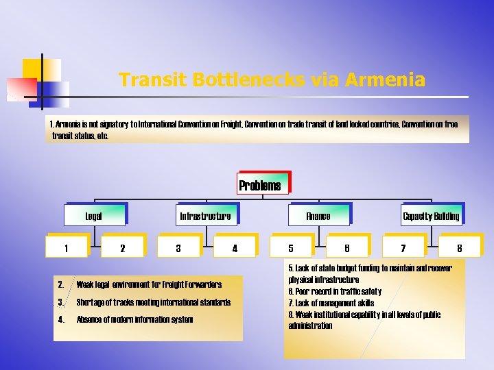 Transit Bottlenecks via Armenia 1. Armenia is not signatory to International Convention on Freight,