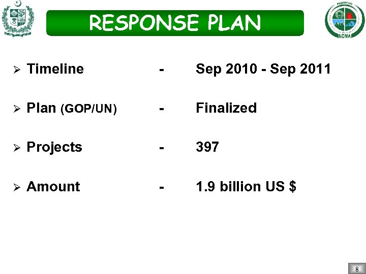 RESPONSE PLAN Ø Timeline - Sep 2010 - Sep 2011 Ø Plan (GOP/UN) -