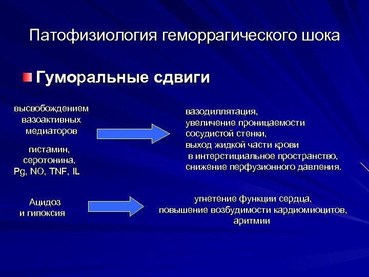 Патофизиология геморрагического шока Гуморальные сдвиги высвобождением вазоактивных медиаторов гистамин, серотонина, Pg, NO, TNF, IL