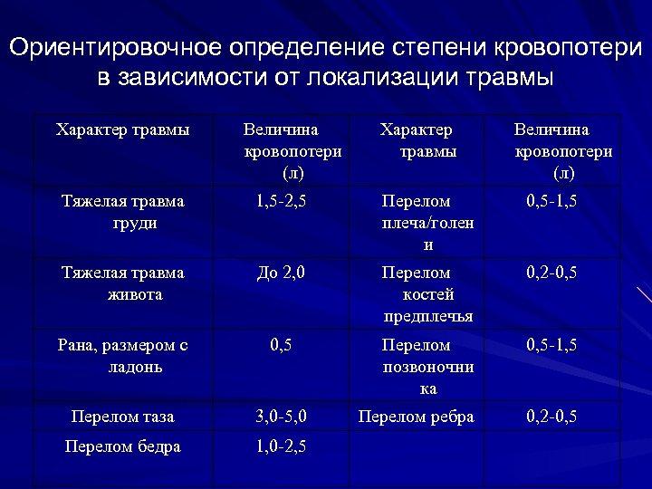 Ориентировочное определение степени кровопотери в зависимости от локализации травмы Характер травмы Величина кровопотери (л)