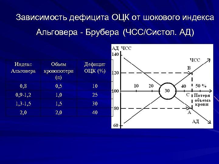 Зависимость дефицита ОЦК от шокового индекса Альговера - Брубера (ЧСС/Систол. АД) Индекс Альговера Обьем