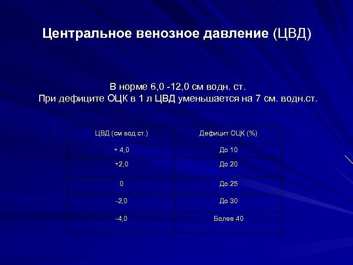 Центральное венозное давление (ЦВД) В норме 6, 0 -12, 0 см водн. ст. При
