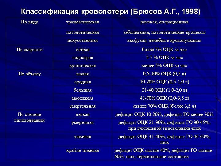 Классификация кровопотери (Брюсов А. Г. , 1998) По виду эксфузия, лечебные кровопускания острая более