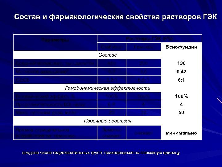 Состав и фармакологические свойства растворов ГЭК Растворы ГЭК (6%) Параметры Стабизол Гемохес Венофундин Состав