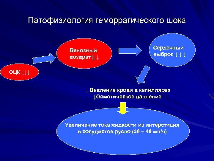 Патофизиология геморрагического шока Венозный возврат↓↓↓ Сердечный выброс ↓ ↓ ↓ ОЦК ↓↓↓ ↓ Давление