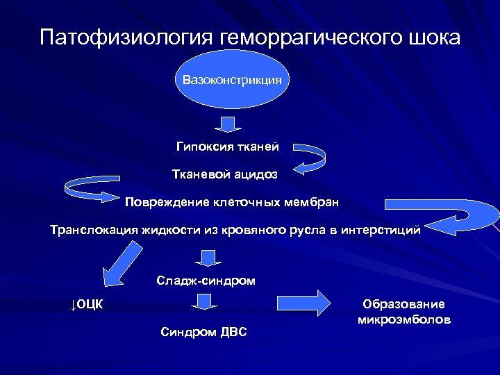 Патофизиология геморрагического шока Вазоконстрикция Гипоксия тканей Тканевой ацидоз Повреждение клеточных мембран Транслокация жидкости из