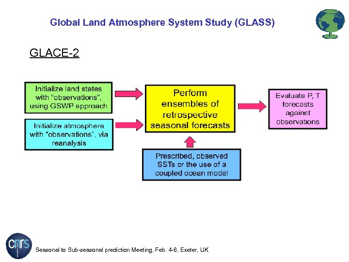 Global Land Atmosphere System Study (GLASS) GLACE-2 Seasonal to Sub-seasonal prediction Meeting, Feb. 4