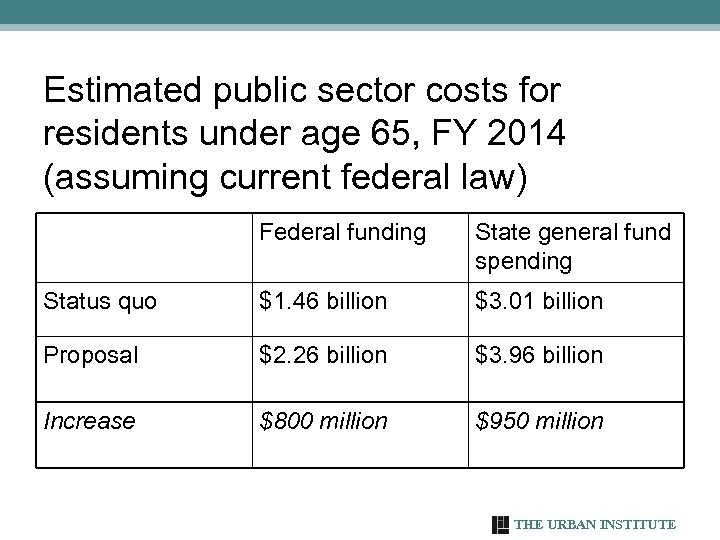 Estimated public sector costs for residents under age 65, FY 2014 (assuming current federal