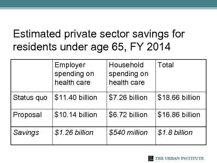 Estimated private sector savings for residents under age 65, FY 2014 Employer spending on