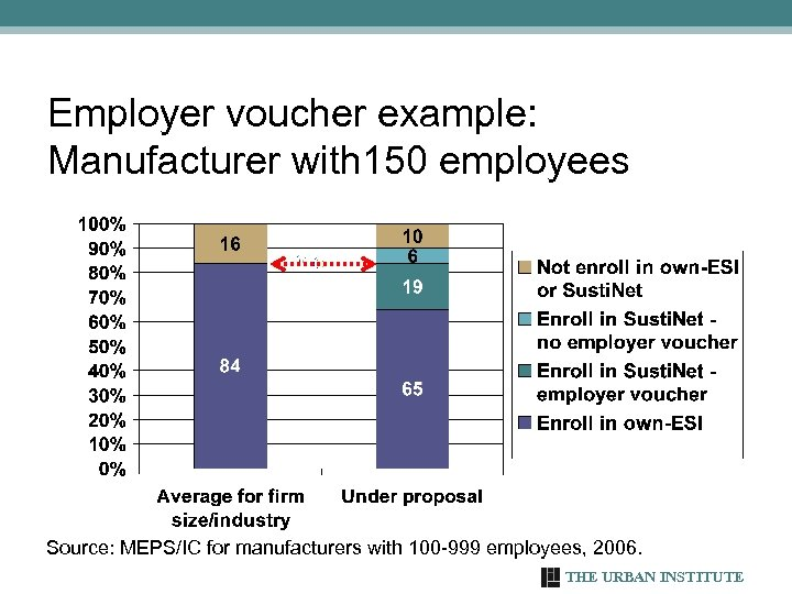 Employer voucher example: Manufacturer with 150 employees Source: MEPS/IC for manufacturers with 100 -999