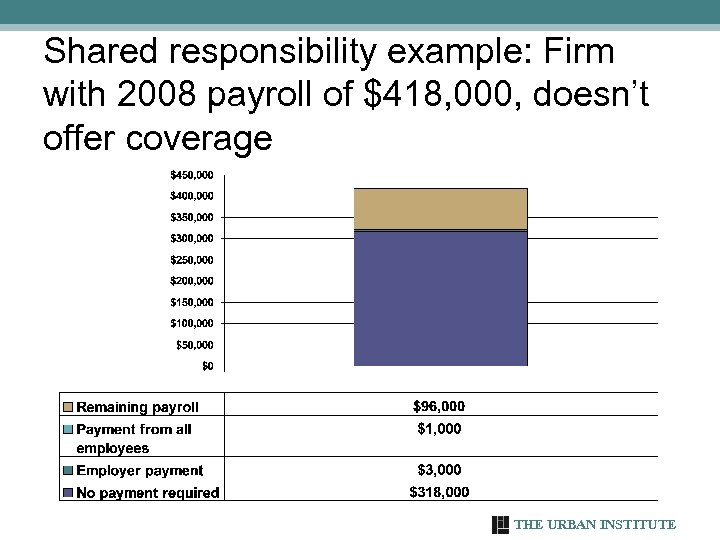 Shared responsibility example: Firm with 2008 payroll of $418, 000, doesn't offer coverage THE